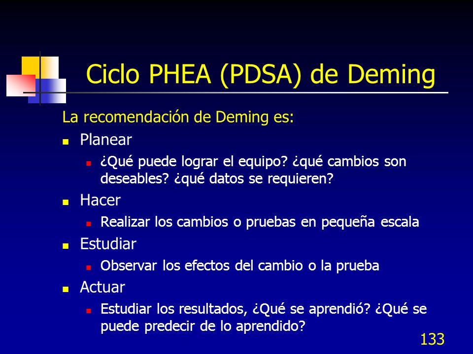 Ciclo PHEA (PDSA) de Deming La recomendación de Deming es: Planear ¿Qué puede lograr el equipo? ¿qué cambios son deseables? ¿qué datos se requieren? H