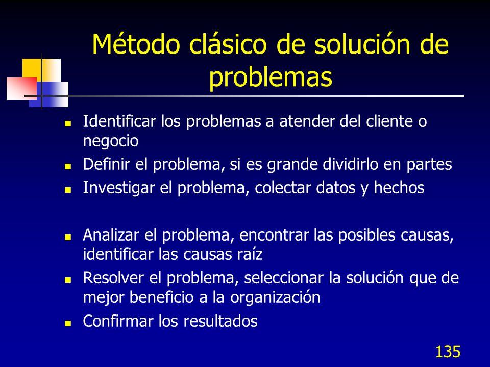 Método clásico de solución de problemas Identificar los problemas a atender del cliente o negocio Definir el problema, si es grande dividirlo en parte