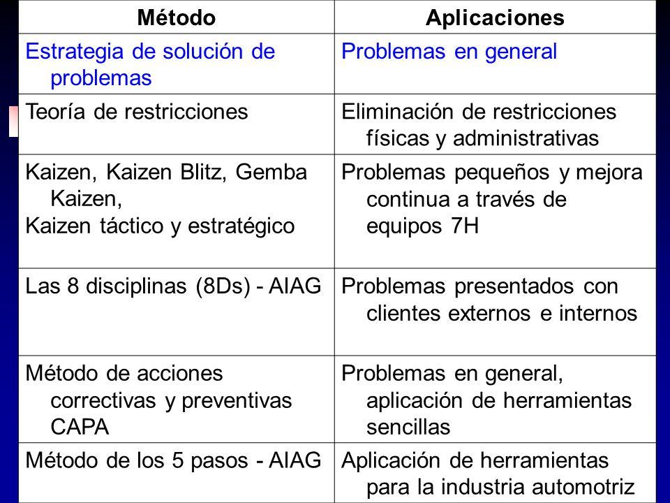 141 MétodoAplicaciones Estrategia de solución de problemas Problemas en general Teoría de restriccionesEliminación de restricciones físicas y administ