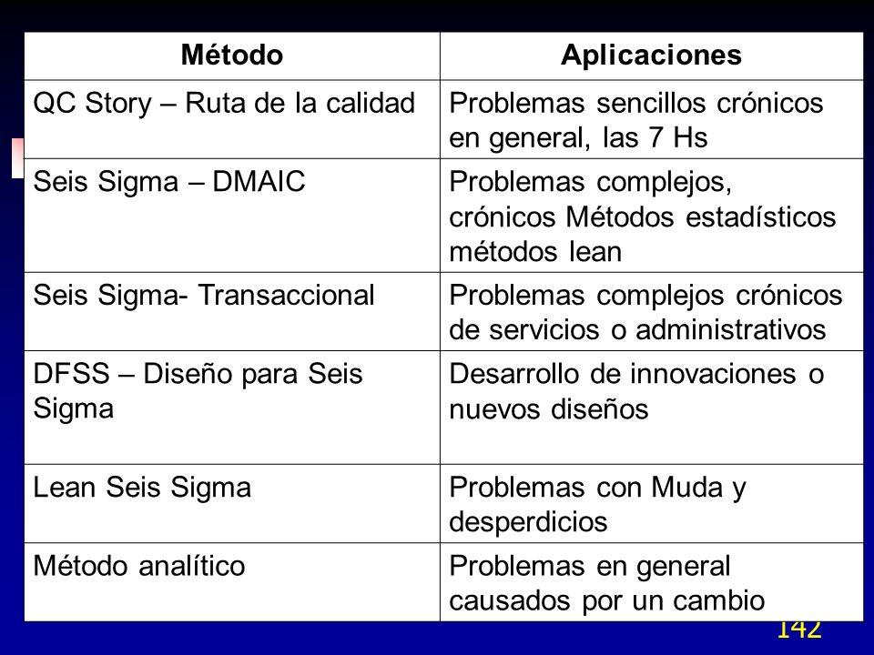 142 MétodoAplicaciones QC Story – Ruta de la calidadProblemas sencillos crónicos en general, las 7 Hs Seis Sigma – DMAICProblemas complejos, crónicos