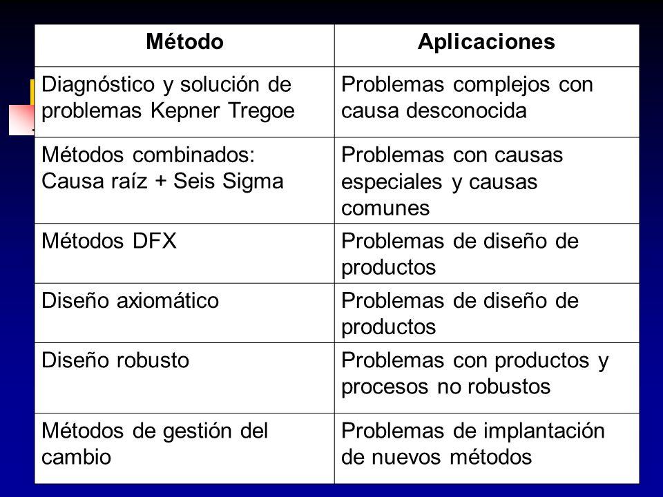 144 MétodoAplicaciones Diagnóstico y solución de problemas Kepner Tregoe Problemas complejos con causa desconocida Métodos combinados: Causa raíz + Se