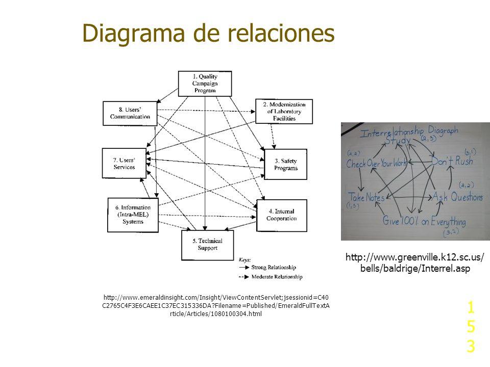 Diagrama de relaciones 153153153 http://www.emeraldinsight.com/Insight/ViewContentServlet;jsessionid=C40 C2765C4F3E6CAEE1C37EC315336DA?Filename=Publis