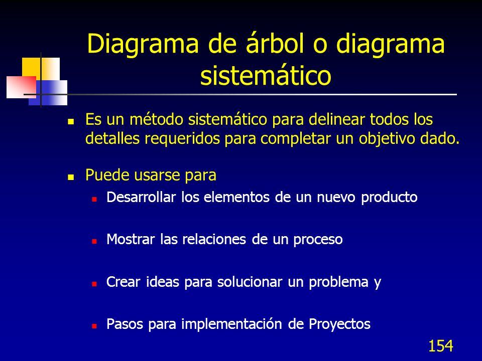 154 Diagrama de árbol o diagrama sistemático Es un método sistemático para delinear todos los detalles requeridos para completar un objetivo dado. Pue