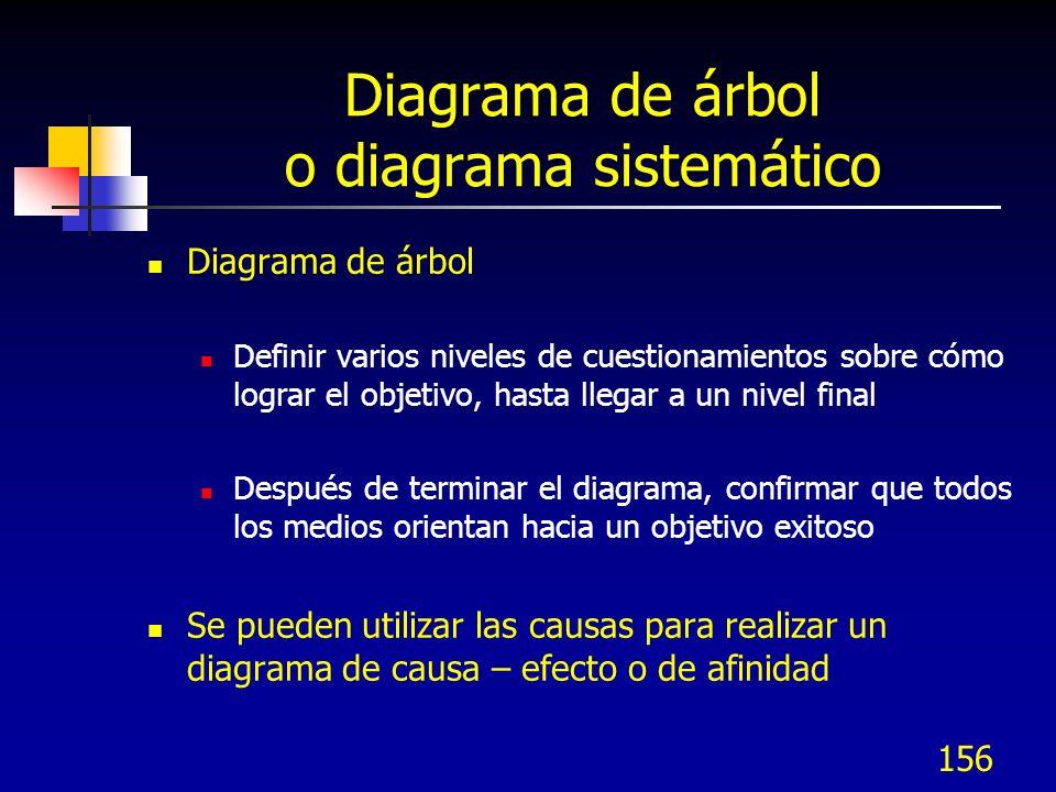 156 Diagrama de árbol o diagrama sistemático Diagrama de árbol Definir varios niveles de cuestionamientos sobre cómo lograr el objetivo, hasta llegar