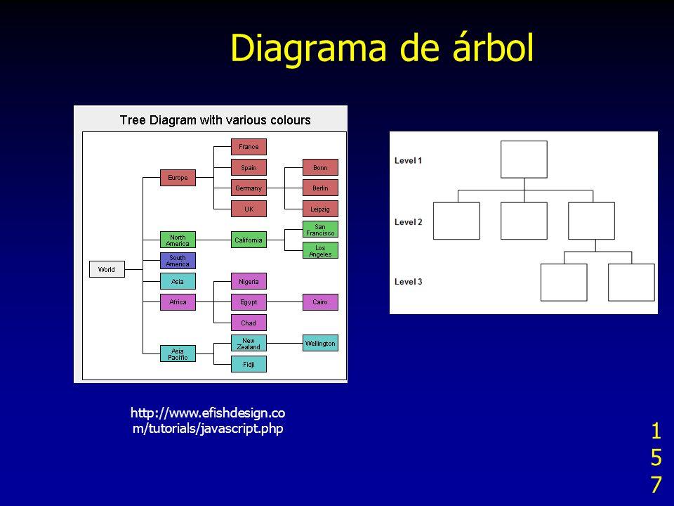 Diagrama de árbol 157157157 http://www.efishdesign.co m/tutorials/javascript.php
