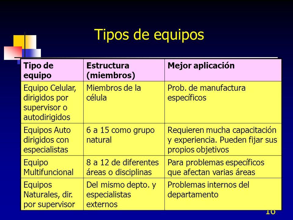 16 Tipo de equipo Estructura (miembros) Mejor aplicación Equipo Celular, dirigidos por supervisor o autodirigidos Miembros de la célula Prob. de manuf