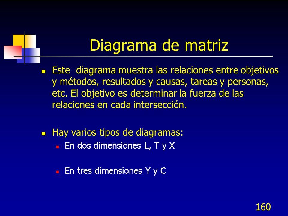 160 Diagrama de matriz Este diagrama muestra las relaciones entre objetivos y métodos, resultados y causas, tareas y personas, etc. El objetivo es det