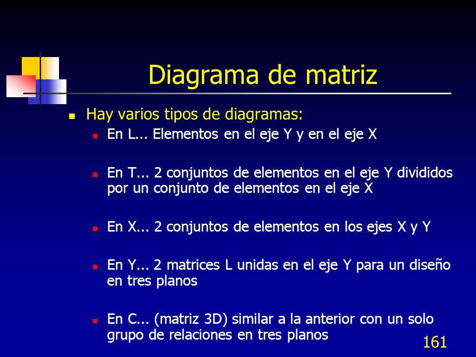 161 Diagrama de matriz Hay varios tipos de diagramas: En L... Elementos en el eje Y y en el eje X En T... 2 conjuntos de elementos en el eje Y dividid