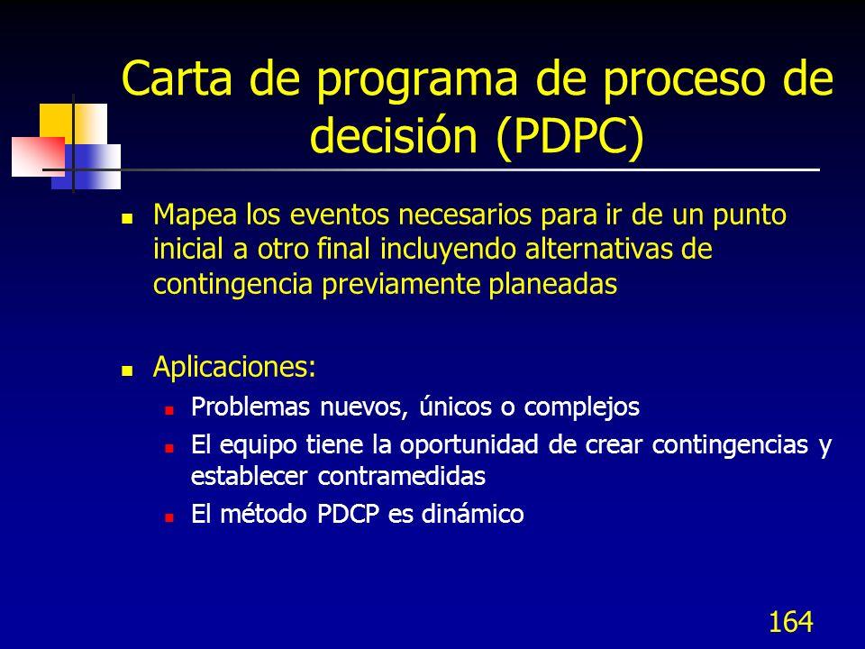 164 Carta de programa de proceso de decisión (PDPC) Mapea los eventos necesarios para ir de un punto inicial a otro final incluyendo alternativas de c