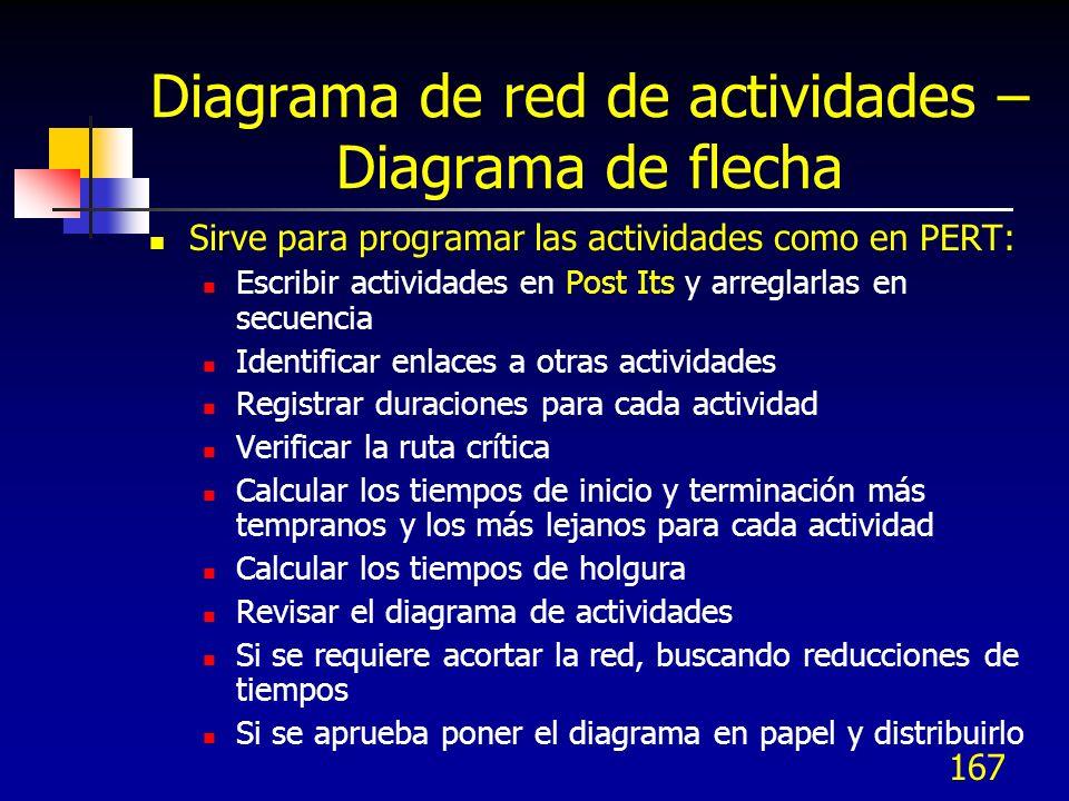 167 Diagrama de red de actividades – Diagrama de flecha Sirve para programar las actividades como en PERT: Escribir actividades en Post Its y arreglar