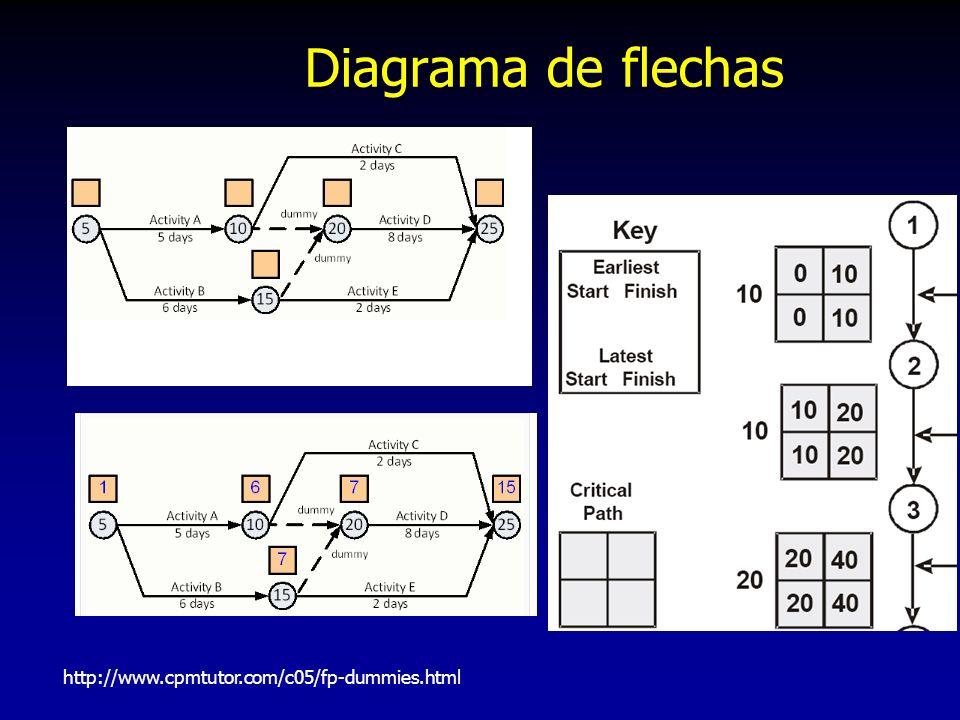 http://www.cpmtutor.com/c05/fp-dummies.html Diagrama de flechas