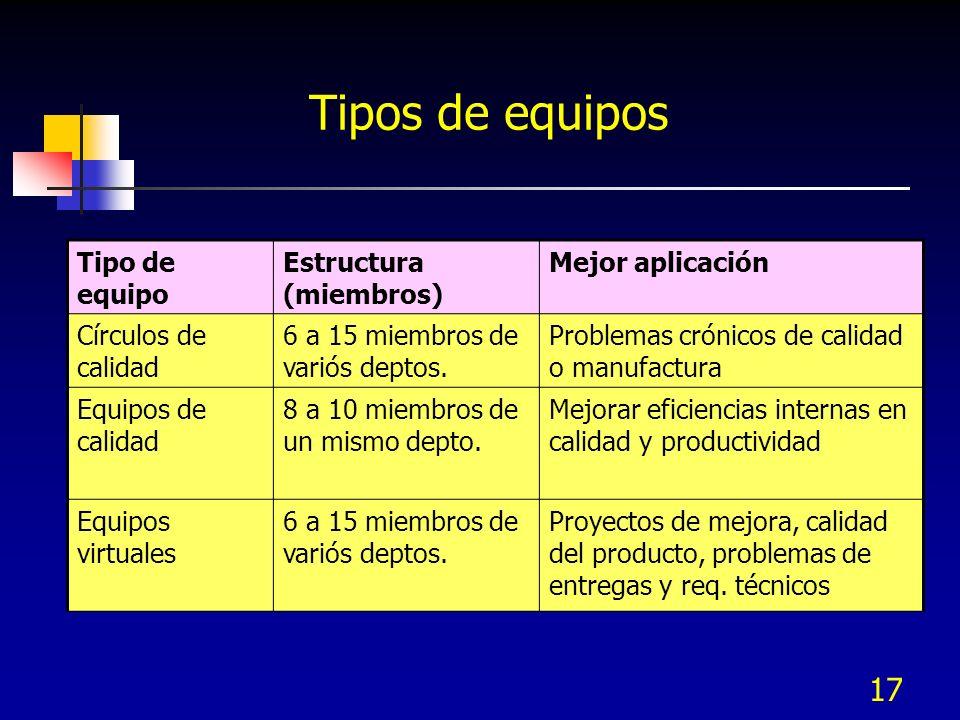 17 Tipo de equipo Estructura (miembros) Mejor aplicación Círculos de calidad 6 a 15 miembros de variós deptos. Problemas crónicos de calidad o manufac