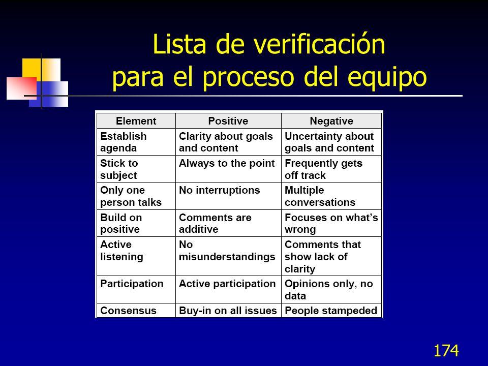 174 Lista de verificación para el proceso del equipo