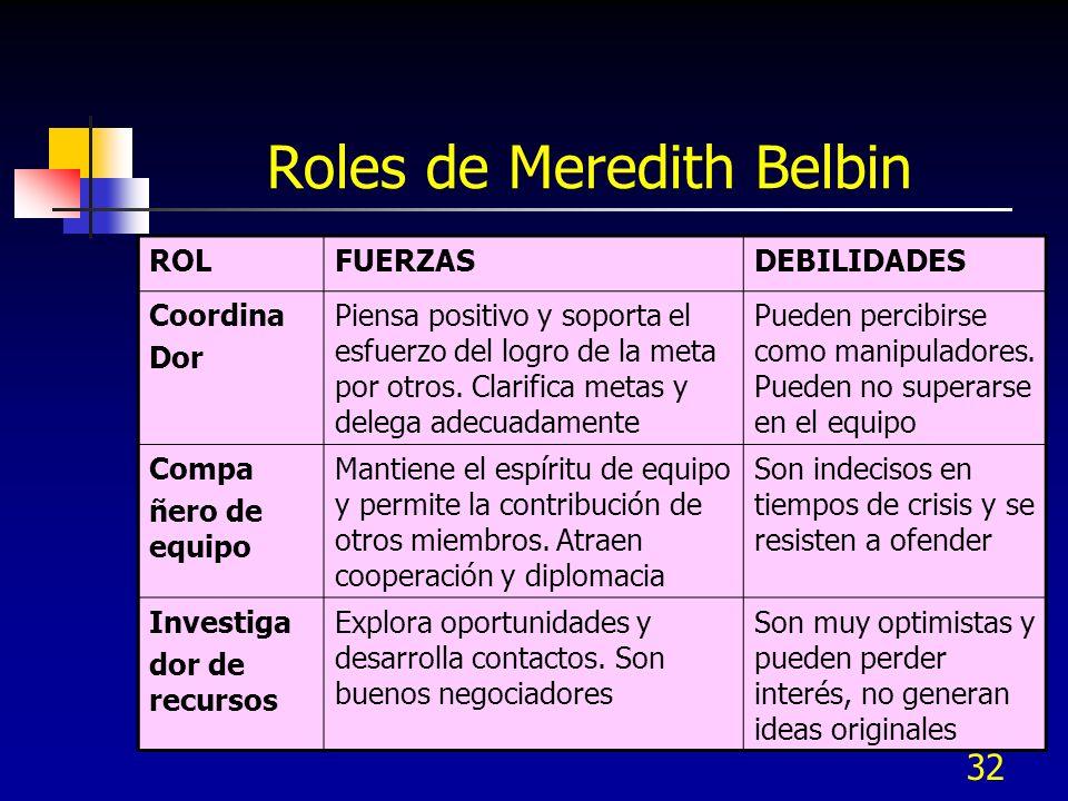 32 Roles de Meredith Belbin ROLFUERZASDEBILIDADES Coordina Dor Piensa positivo y soporta el esfuerzo del logro de la meta por otros. Clarifica metas y