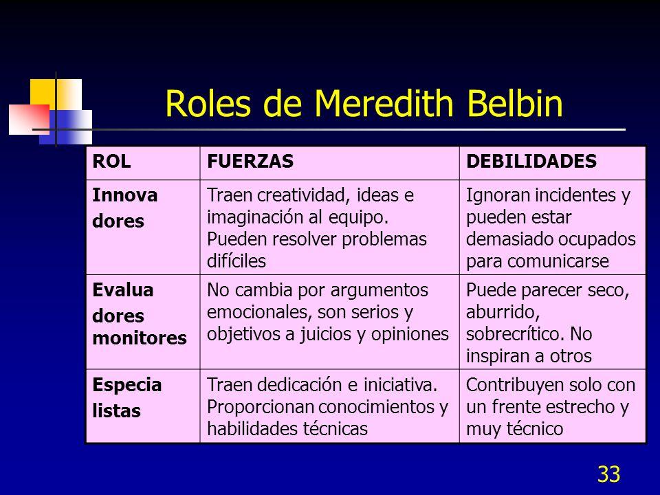 33 Roles de Meredith Belbin ROLFUERZASDEBILIDADES Innova dores Traen creatividad, ideas e imaginación al equipo. Pueden resolver problemas difíciles I