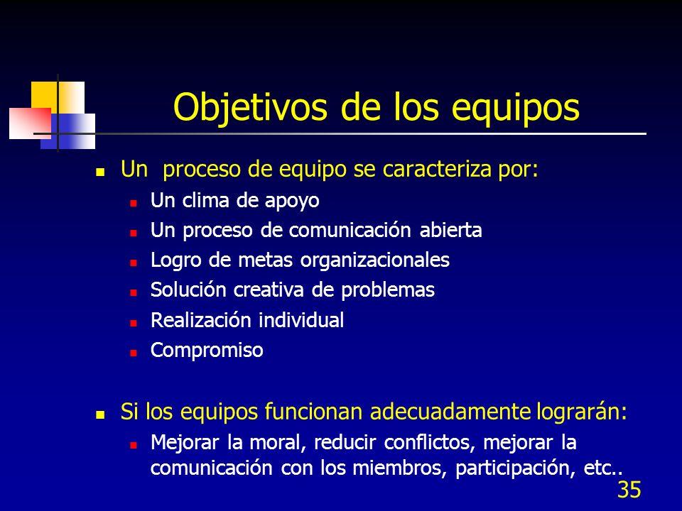 35 Objetivos de los equipos Un proceso de equipo se caracteriza por: Un clima de apoyo Un proceso de comunicación abierta Logro de metas organizaciona