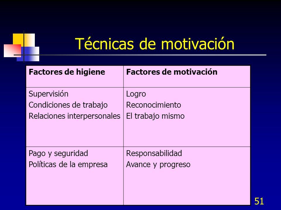 51 Técnicas de motivación Factores de higieneFactores de motivación Supervisión Condiciones de trabajo Relaciones interpersonales Logro Reconocimiento