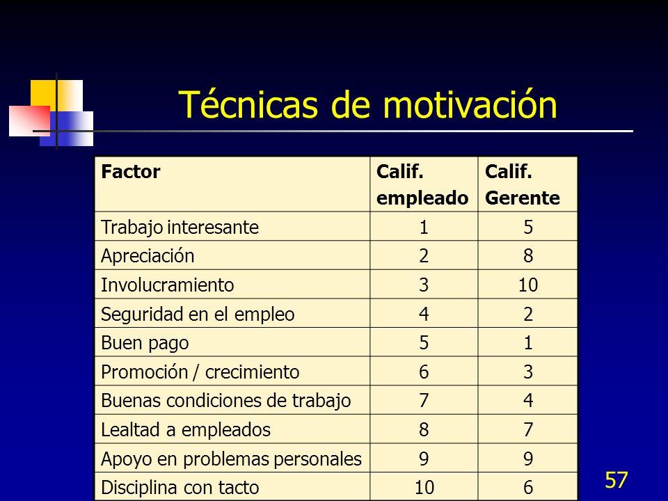 57 Técnicas de motivación Lo que los empleados quieren: FactorCalif. empleado Calif. Gerente Trabajo interesante15 Apreciación28 Involucramiento310 Se