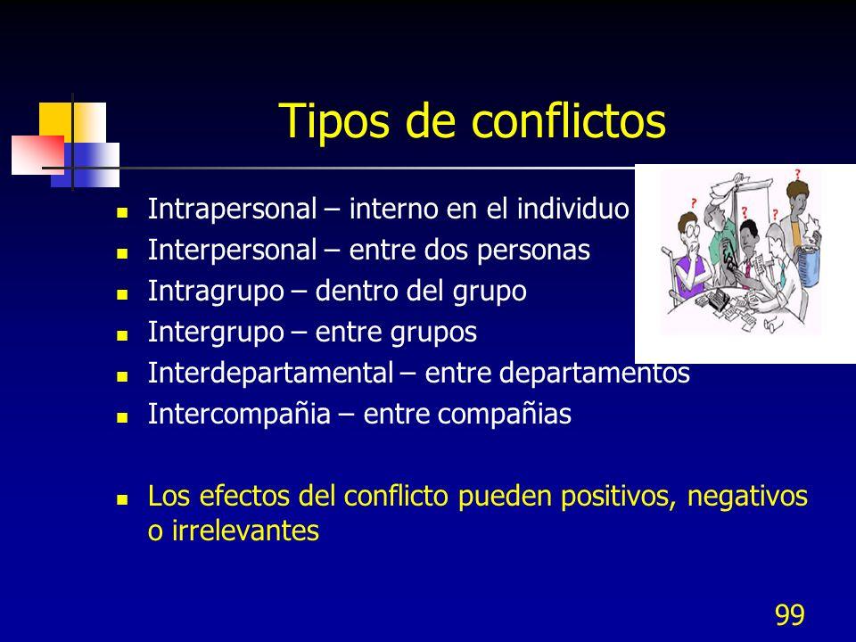 99 Tipos de conflictos Intrapersonal – interno en el individuo Interpersonal – entre dos personas Intragrupo – dentro del grupo Intergrupo – entre gru