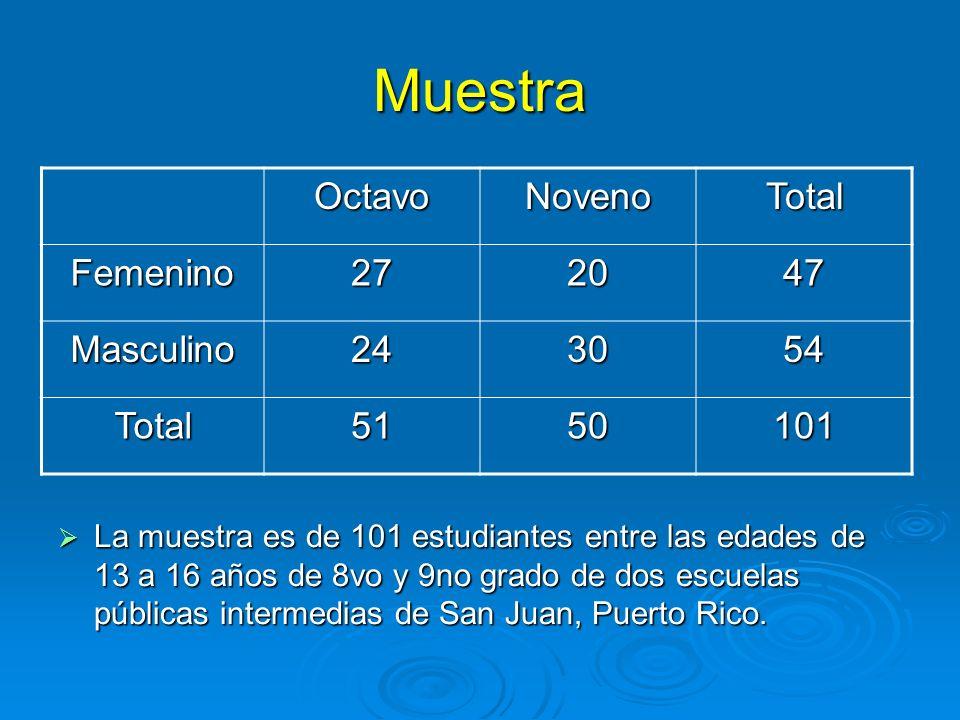 Muestra La muestra es de 101 estudiantes entre las edades de 13 a 16 años de 8vo y 9no grado de dos escuelas públicas intermedias de San Juan, Puerto Rico.