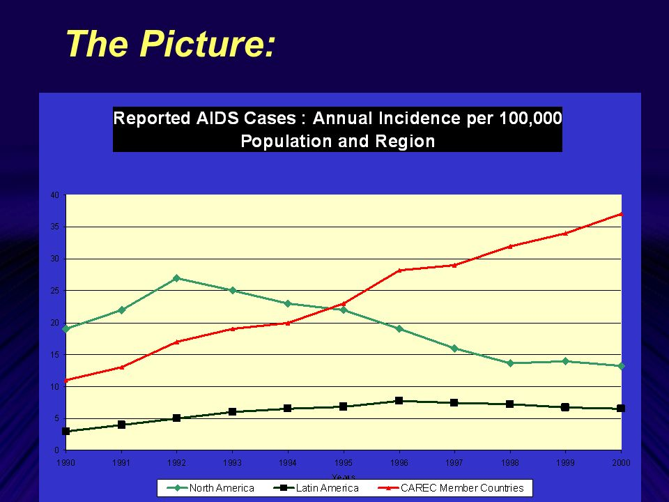 Age Group Distribution of Reported AIDS Cases in CMCs: 1982-2000