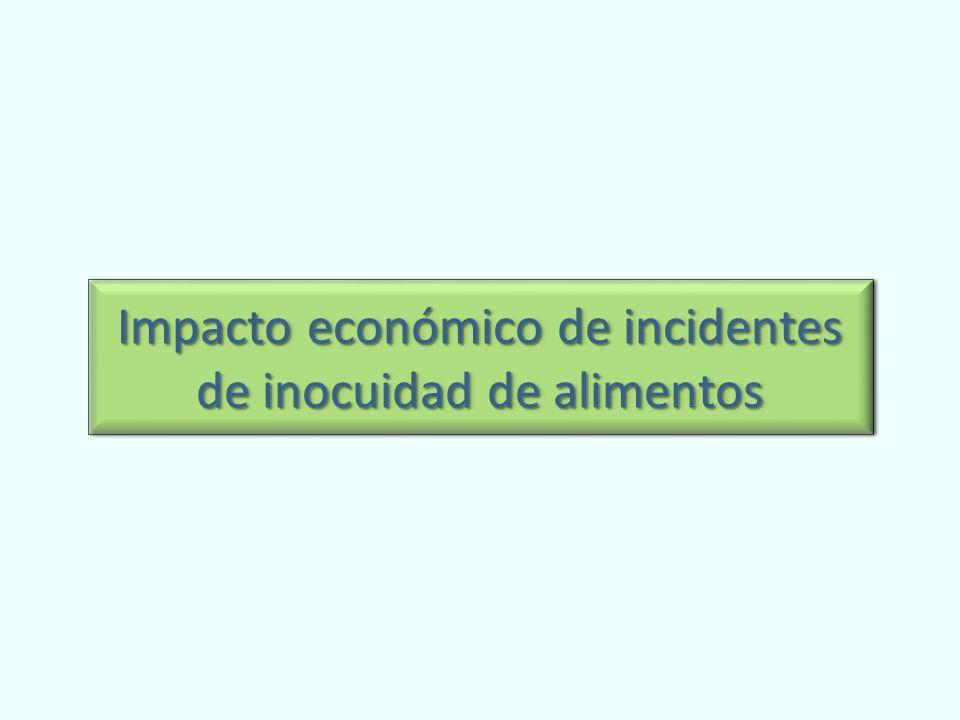 Impacto económico de incidentes de inocuidad de alimentos