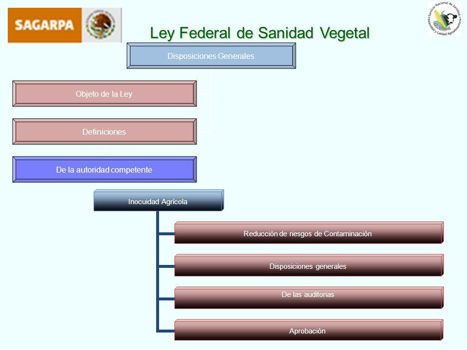 Ley Federal de Sanidad Vegetal Disposiciones Generales Objeto de la Ley Definiciones De la autoridad competente Inocuidad Agrícola Reducción de riesgo