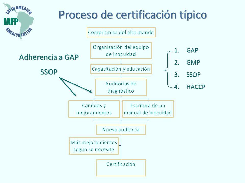 Proceso de certificación típico Adherencia a GAP SSOP 1.GAP 2.GMP 3.SSOP 4.HACCP