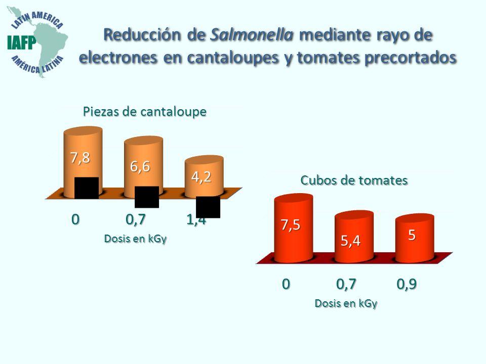 Reducción de Salmonella mediante rayo de electrones en cantaloupes y tomates precortados