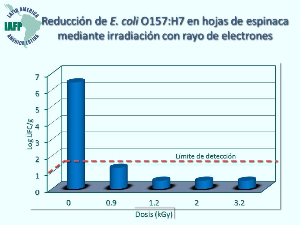 Reducción de E. coli O157:H7 en hojas de espinaca mediante irradiación con rayo de electrones Límite de detección