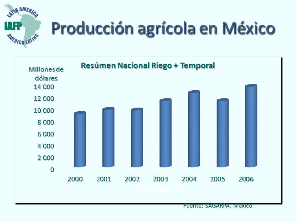 Fuente: SAGARPA, México