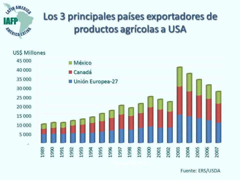Los 3 principales países exportadores de productos agrícolas a USA Fuente: ERS/USDA