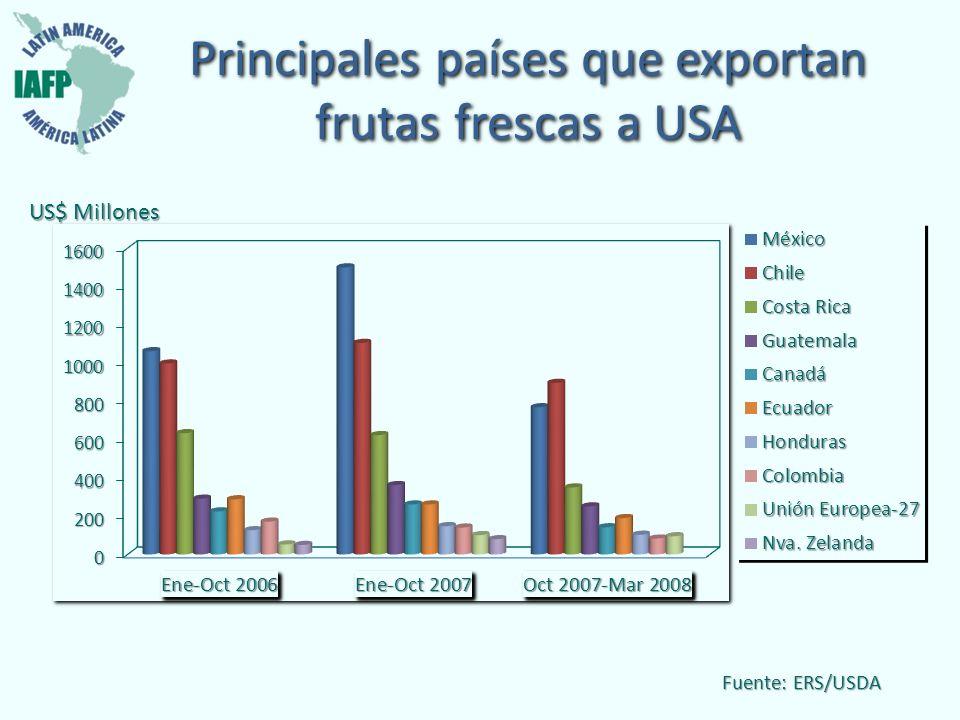 Principales países que exportan frutas frescas a USA Fuente: ERS/USDA