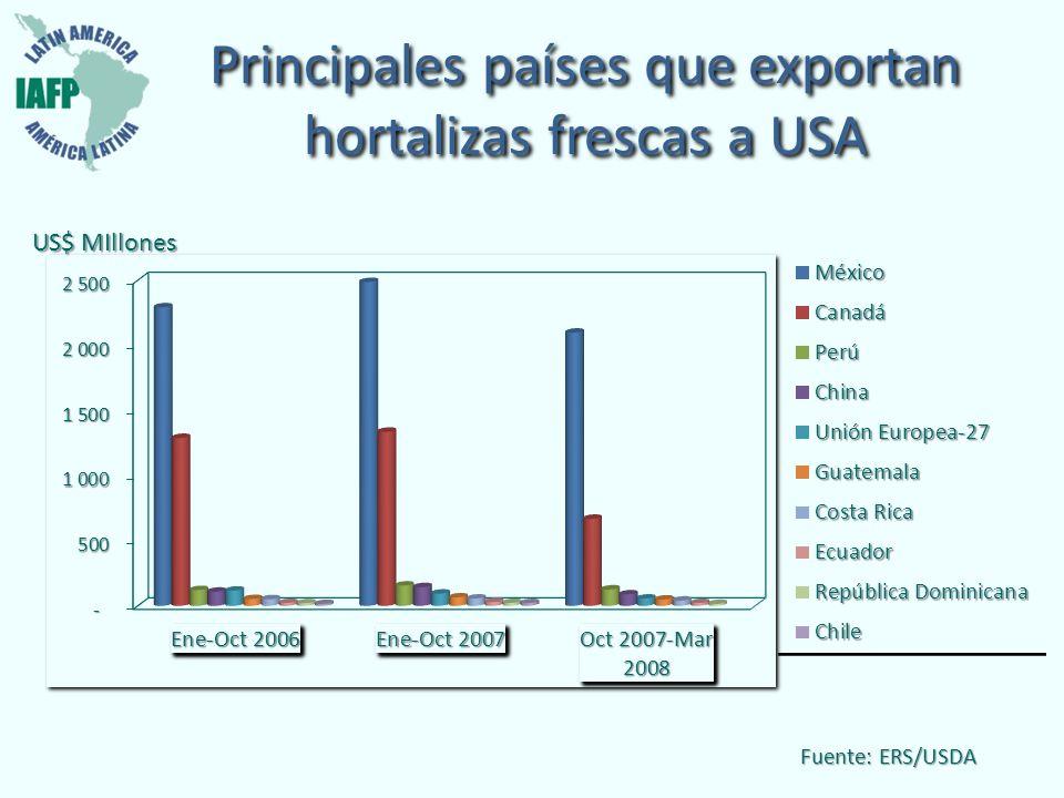 Principales países que exportan hortalizas frescas a USA Fuente: ERS/USDA