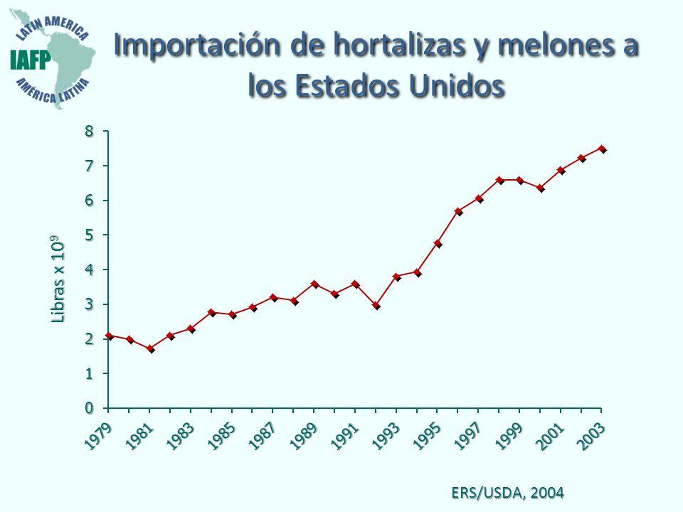 Importación de hortalizas y melones a los Estados Unidos ERS/USDA, 2004