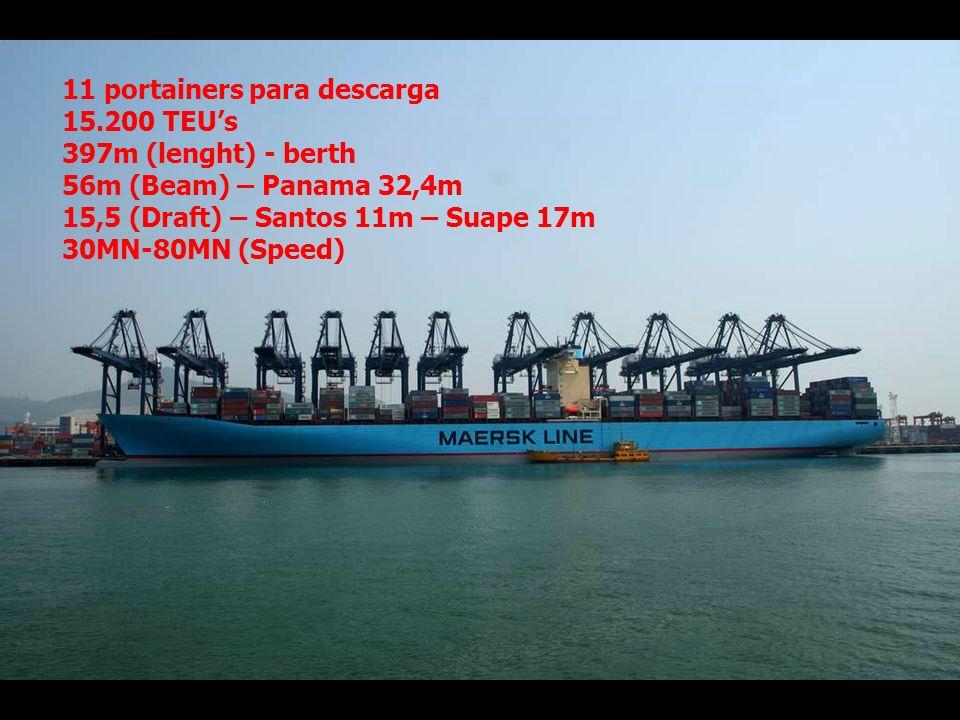 Tendencias en el Mundo marítimo y portuario 11 portainers para descarga 15.200 TEUs 397m (lenght) - berth 56m (Beam) – Panama 32,4m 15,5 (Draft) – Santos 11m – Suape 17m 30MN-80MN (Speed)