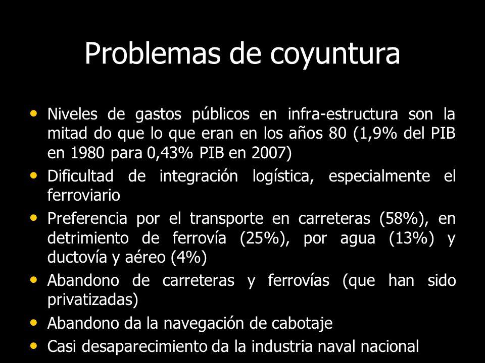 Problemas de coyuntura Niveles de gastos públicos en infra-estructura son la mitad do que lo que eran en los años 80 (1,9% del PIB en 1980 para 0,43% PIB en 2007) Niveles de gastos públicos en infra-estructura son la mitad do que lo que eran en los años 80 (1,9% del PIB en 1980 para 0,43% PIB en 2007) Dificultad de integración logística, especialmente el ferroviario Dificultad de integración logística, especialmente el ferroviario Preferencia por el transporte en carreteras (58%), en detrimiento de ferrovía (25%), por agua (13%) y ductovía y aéreo (4%) Preferencia por el transporte en carreteras (58%), en detrimiento de ferrovía (25%), por agua (13%) y ductovía y aéreo (4%) Abandono de carreteras y ferrovías (que han sido privatizadas) Abandono de carreteras y ferrovías (que han sido privatizadas) Abandono da la navegación de cabotaje Abandono da la navegación de cabotaje Casi desaparecimiento da la industria naval nacional Casi desaparecimiento da la industria naval nacional