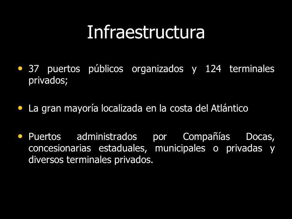 Infraestructura 37 puertos públicos organizados y 124 terminales privados; 37 puertos públicos organizados y 124 terminales privados; La gran mayoría localizada en la costa del Atlántico La gran mayoría localizada en la costa del Atlántico Puertos administrados por Compañías Docas, concesionarias estaduales, municipales o privadas y diversos terminales privados.
