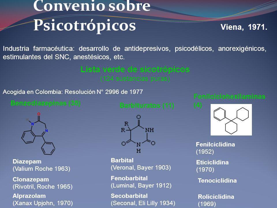 Convenio sobre Psicotrópicos Viena, 1971. Lista verde de sicotrópicos (124 sustancias puras) Industria farmacéutica: desarrollo de antidepresivos, psi