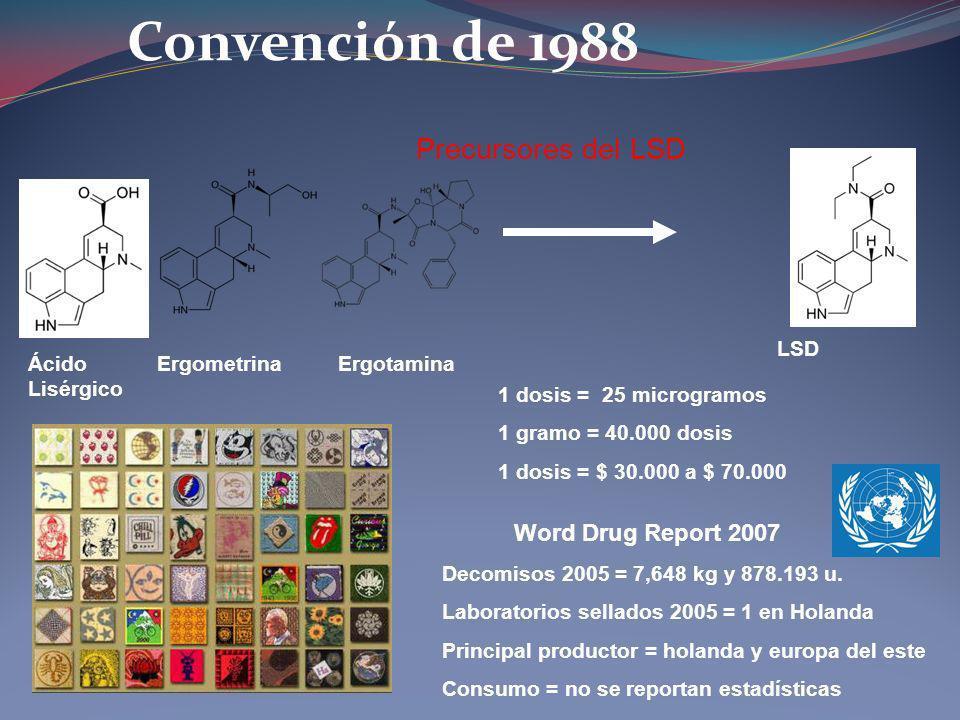 Convención de 1988 Precursores del LSD Ácido Lisérgico LSD ErgometrinaErgotamina 1 dosis = 25 microgramos 1 gramo = 40.000 dosis 1 dosis = $ 30.000 a
