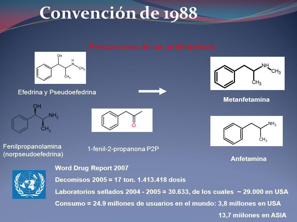 Convención de 1988 Precursores de las anfetaminas Efedrina y Pseudoefedrina Fenilpropanolamina (norpseudoefedrina) Anfetamina Metanfetamina 1-fenil-2-