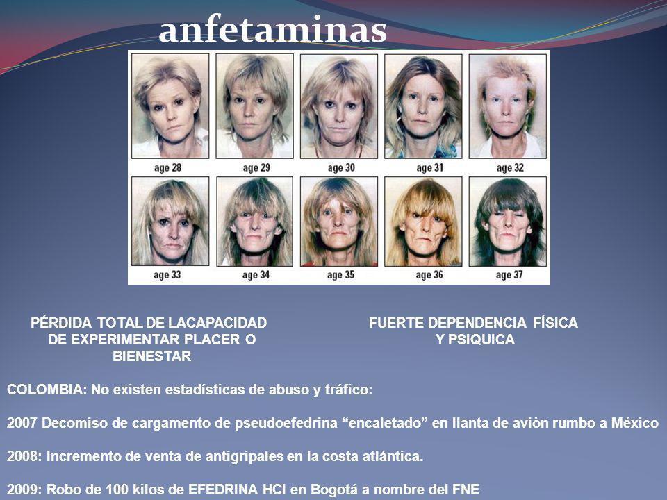 anfetaminas FUERTE DEPENDENCIA FÍSICA Y PSIQUICA PÉRDIDA TOTAL DE LACAPACIDAD DE EXPERIMENTAR PLACER O BIENESTAR COLOMBIA: No existen estadísticas de