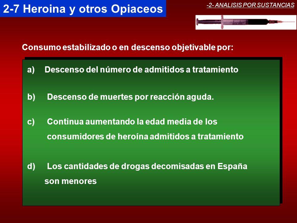 -2- ANALISIS POR SUSTANCIAS 2-7 Heroina y otros Opiaceos Consumo estabilizado o en descenso objetivable por: a)Descenso del número de admitidos a trat