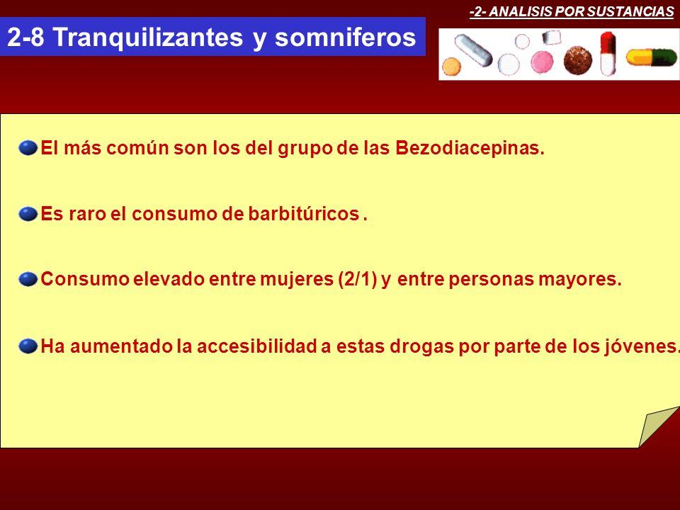 -2- ANALISIS POR SUSTANCIAS 2-8 Tranquilizantes y somniferos El más común son los del grupo de las Bezodiacepinas. Es raro el consumo de barbitúricos.