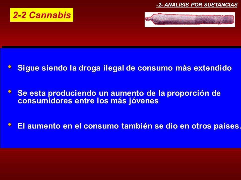 -2- ANALISIS POR SUSTANCIAS 2-2 Cannabis Sigue siendo la droga ilegal de consumo más extendido Se esta produciendo un aumento de la proporción de cons