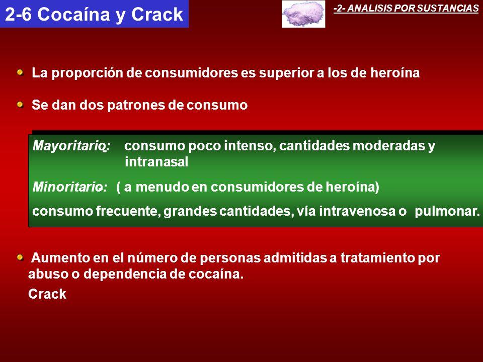 - Minoritario: ( a menudo en consumidores de heroína) consumo frecuente, grandes cantidades, vía intravenosa opulmonar. - Mayoritario: consumo poco in
