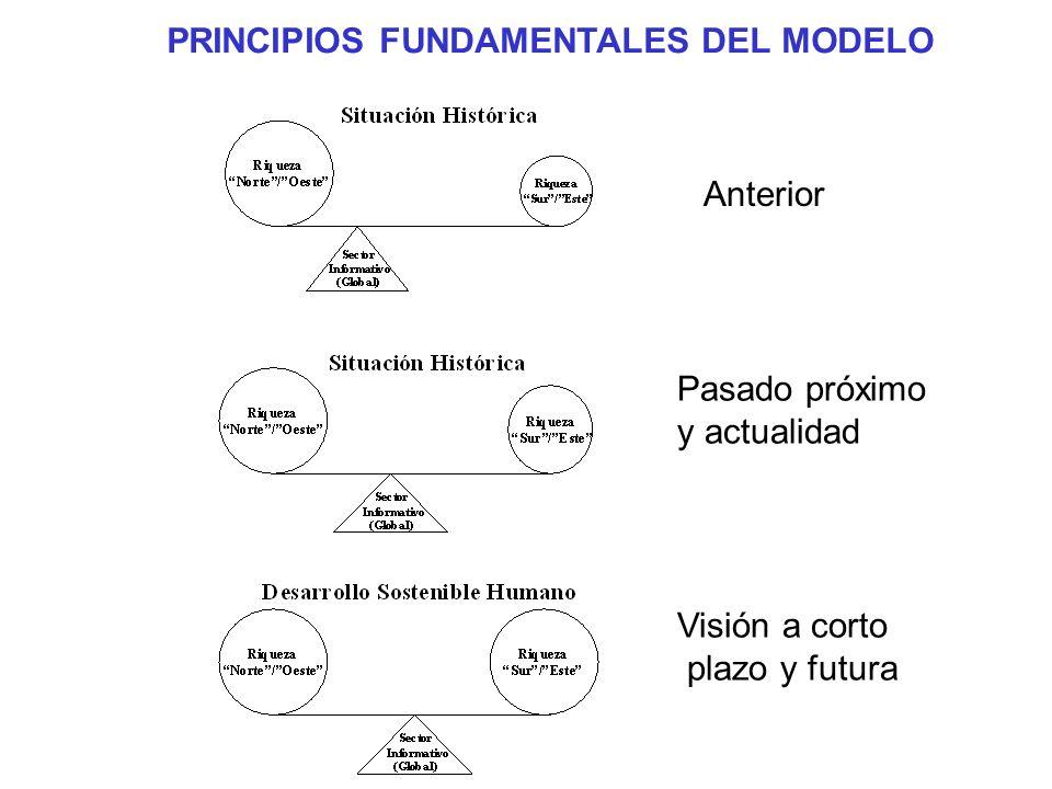 Anterior Pasado próximo y actualidad Visión a corto plazo y futura PRINCIPIOS FUNDAMENTALES DEL MODELO