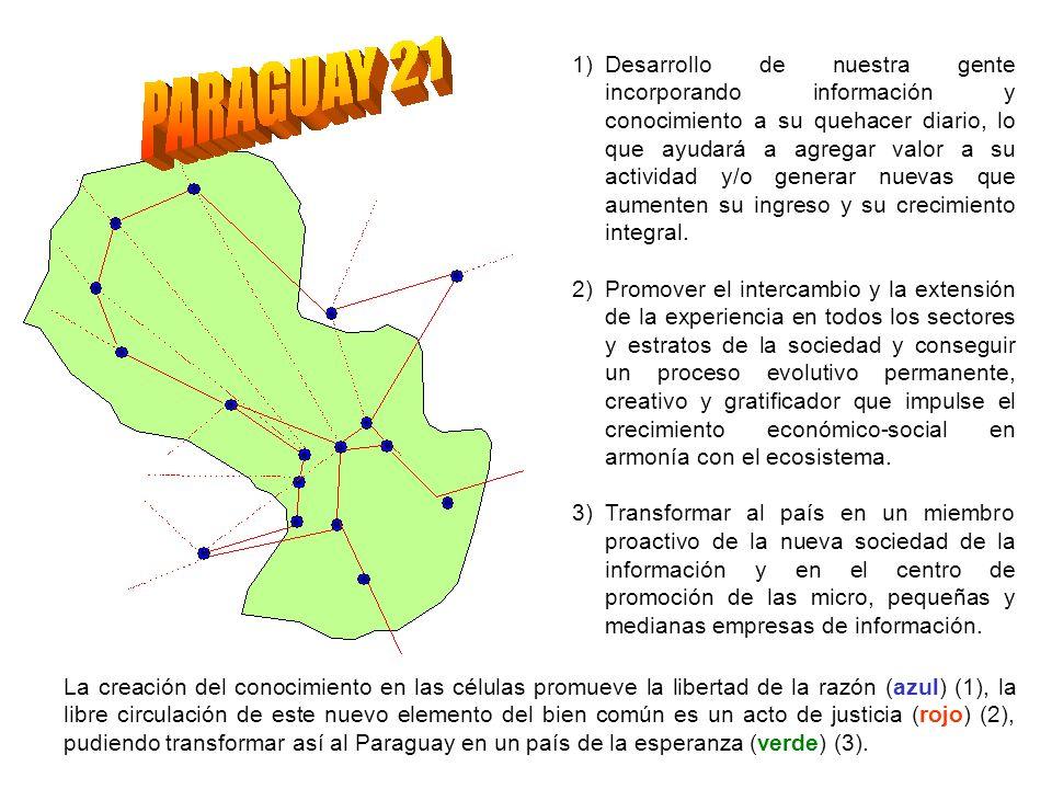 La creación del conocimiento en las células promueve la libertad de la razón (azul) (1), la libre circulación de este nuevo elemento del bien común es