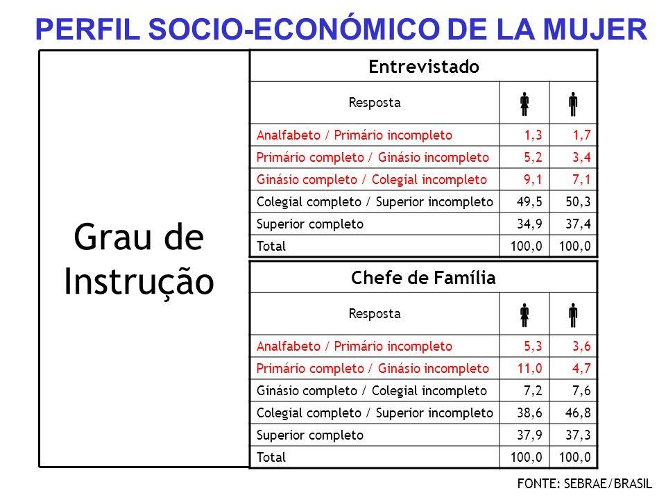 Entrevistado Resposta Analfabeto / Primário incompleto1,31,7 Primário completo / Ginásio incompleto5,23,4 Ginásio completo / Colegial incompleto9,17,1