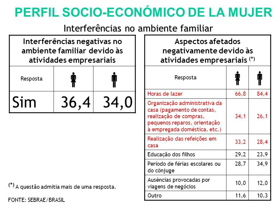 Interferências negativas no ambiente familiar devido às atividades empresariais Resposta Sim36,434,0 Aspectos afetados negativamente devido às ativida